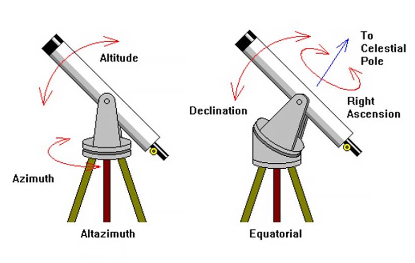 استقرار تلسکوپها اهمیت ویژهای دارد و به دو نوع اصلی سمتی-ارتفاعی (چپ) و استوایی (راست) تقسیم میشوند.