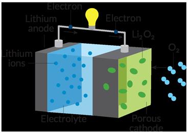 012117_batteries_air-diagram_370_free