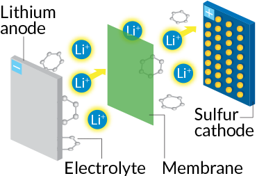 012117_batteries_lith-sulfur-diagram_free_rev