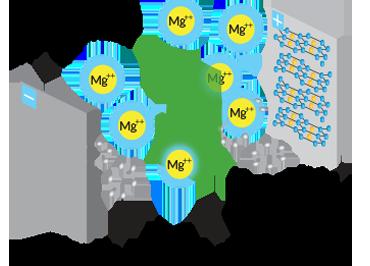 012117_batteries_magnesium-ion-diagram_free