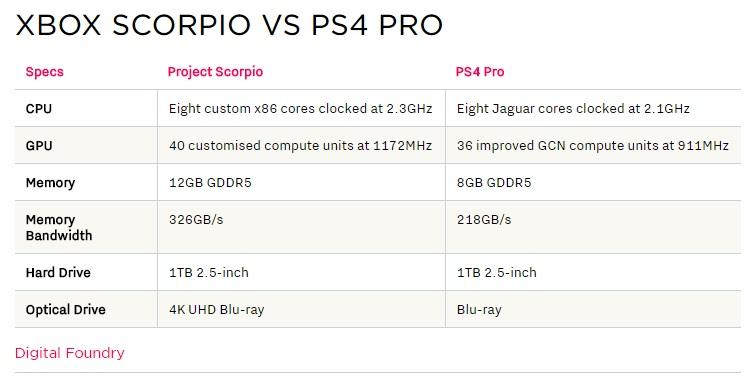Xbox-Scorpio-1