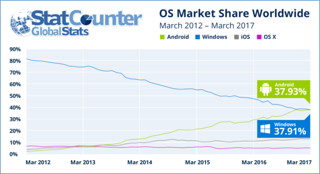 android-windows-internet-usage-640x349