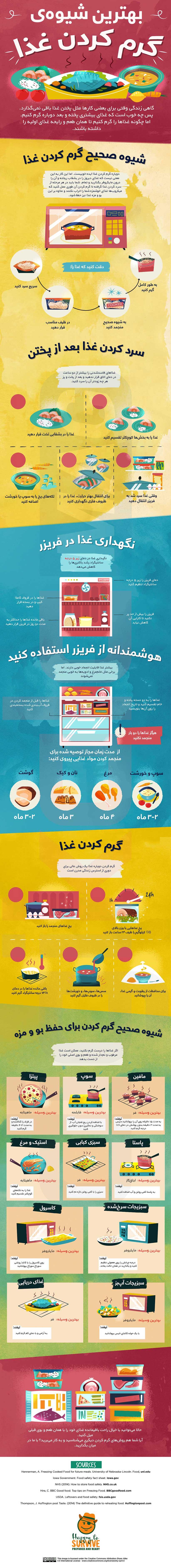 اینفوگرافیک یادگیری بهترین شیوه های گرم کردن غذا