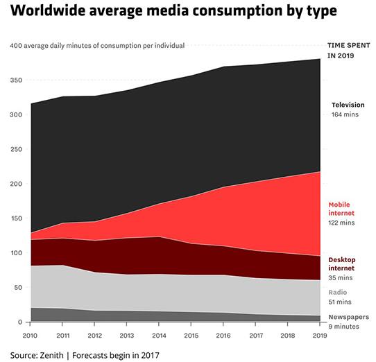 میانگین جهانی استفاده از رسانههای گوناگون