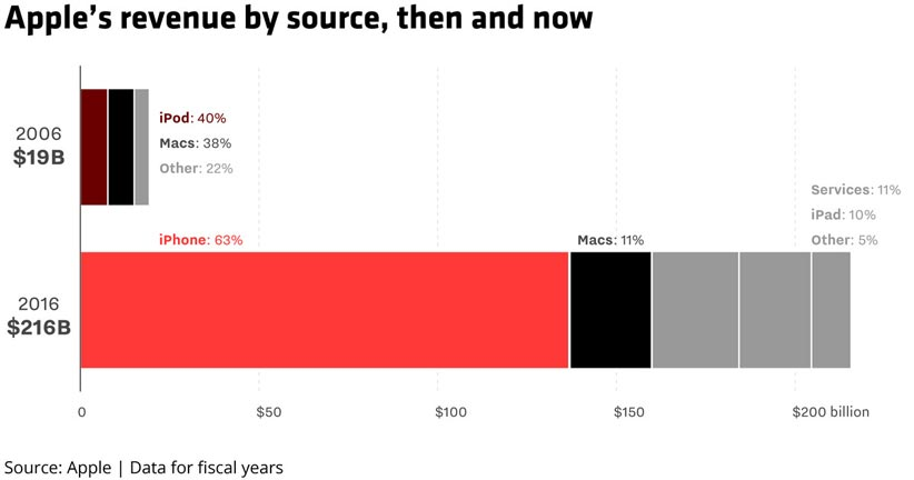 منبع درآمد شرکت اپل از محصولاتش، گذشته و حالا