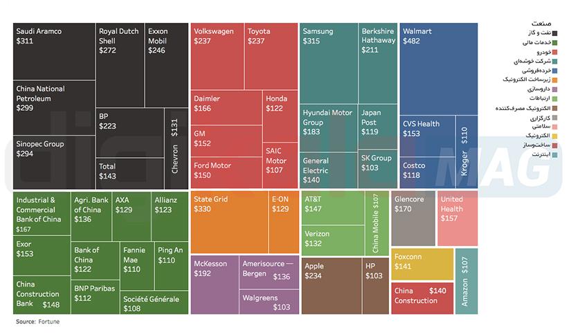 پردرآمدترین شرکتهای جهان