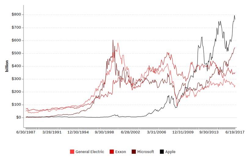 ارزش مالی شرکت اپل در مقایسه با «اکسان موبیل» و «جنرال الکتریک»