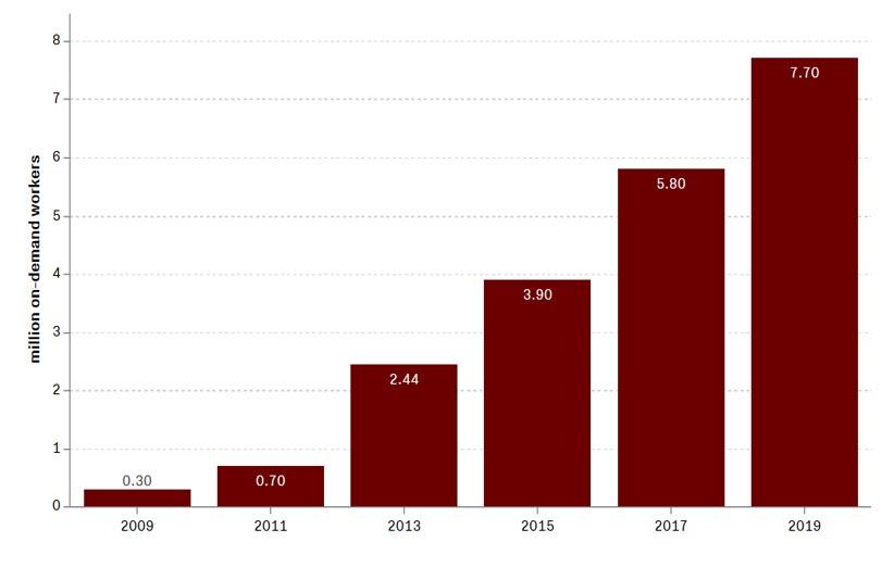 آمار افراد شاغل در کارهای «هنگام درخواست» در آمریکا