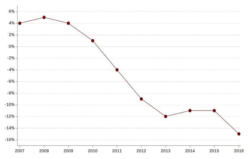 تغییرات فروش آدامس در آمریکا از زمان معرفی آیفون