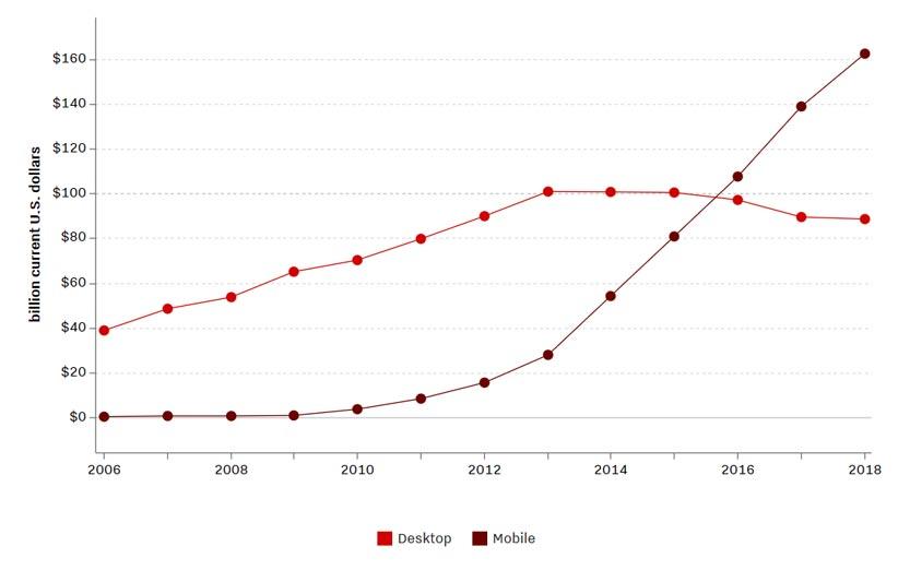 مقایسهی بودجهی تبلیغات در موبایل و دسکتاپ