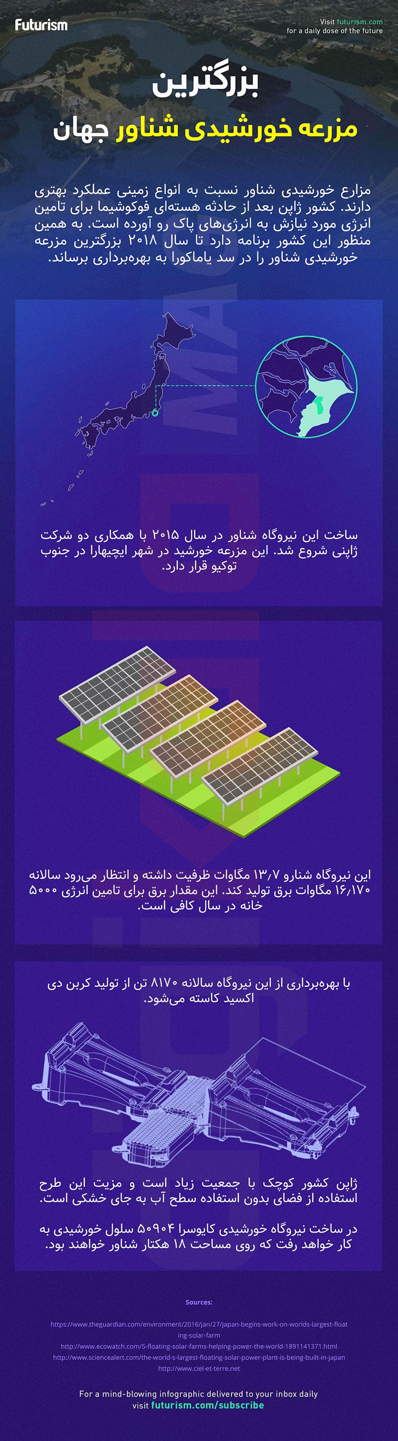 بزرگترین مزرعه خورشیدی شناور جهان