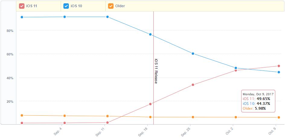iOS version distribution - iOS 11 محبوبتر از iOS 10 شد؛ سهم اندروید ۸ از بازار ناچیز است