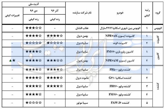 کیفیت کامیون ایران