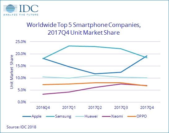 smartphone market share q4 2017 - فروش گوشیهای هوشمند در سال ۲۰۱۷ کاهش پیدا کرد
