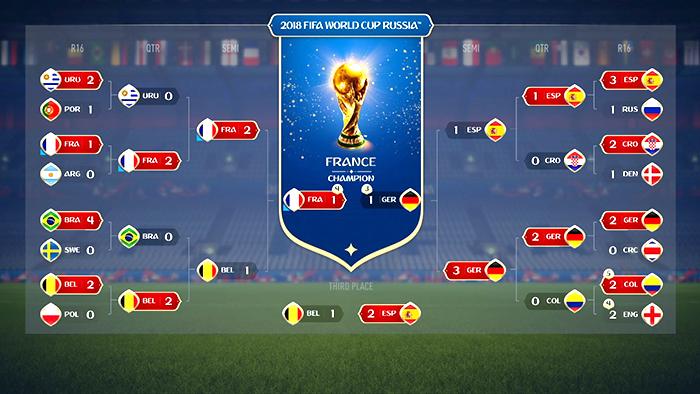 پیشبینی فینال جام جهانی ۲۰۱۸ روسیه
