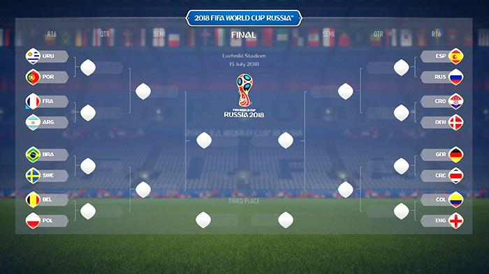 پیشبینی مرحله حذفی جام جهانی ۲۰۱۸ روسیه