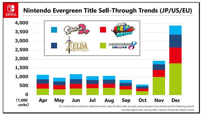وضعیت فروش بازیهای نینتندو
