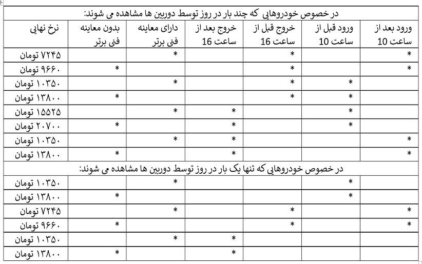 جدول محاسبه عوارض طرح ترافیک ۹۸ و طرح کنترل آلودگی هوای تهران