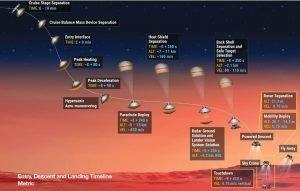 فرآیند فرود پشتکار روی مریخ