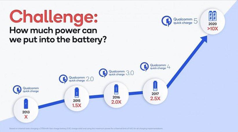 شارژ سریع Quick Charge 5