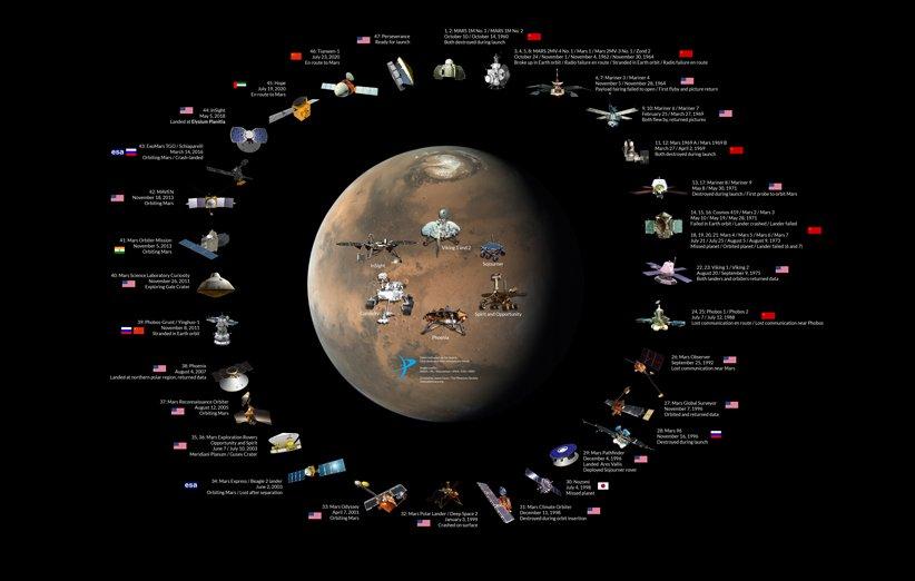ماموریتهای مریخ