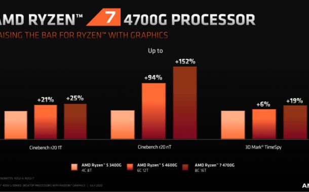 پردازندههای سری رایزن 4000 AMD