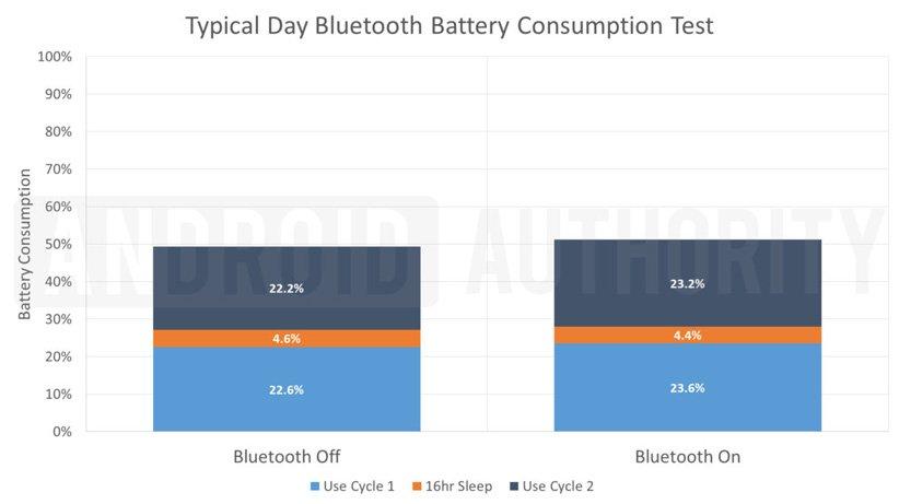 بلوتوث شارژ باتری