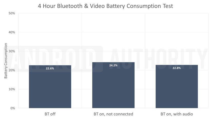 جدول مصرف شارژ گوشی به هنگام استفاده از بلوتوث