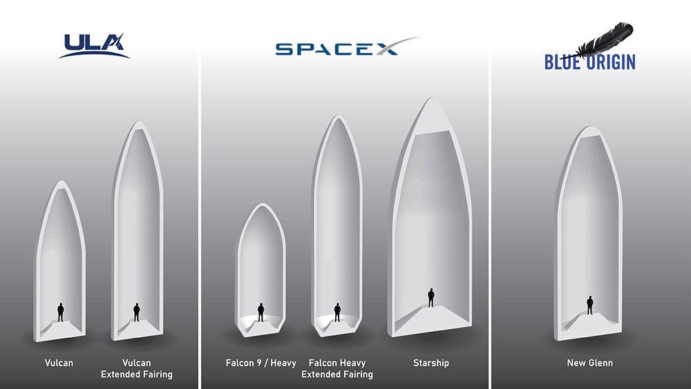 مقایسهی حجم درونی فضاپیماهای خصوصی