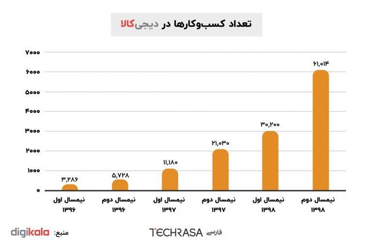تعداد کسبوکارها در دیجیکالا