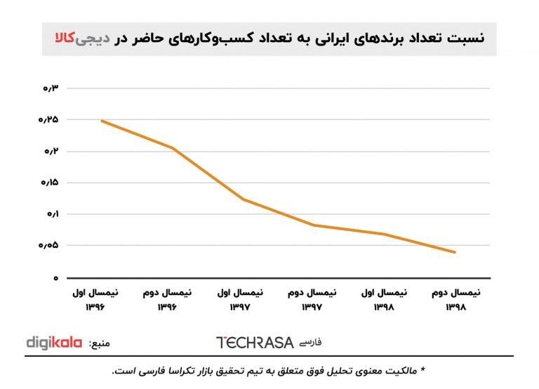 نسبت تعداد برندهای ایرانی به تعداد کسبوکارهای حاضر در دیجیکالا