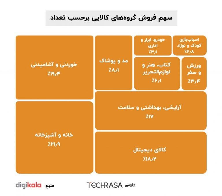 سهم فروش گروههای کالایی بر حسب تعداد