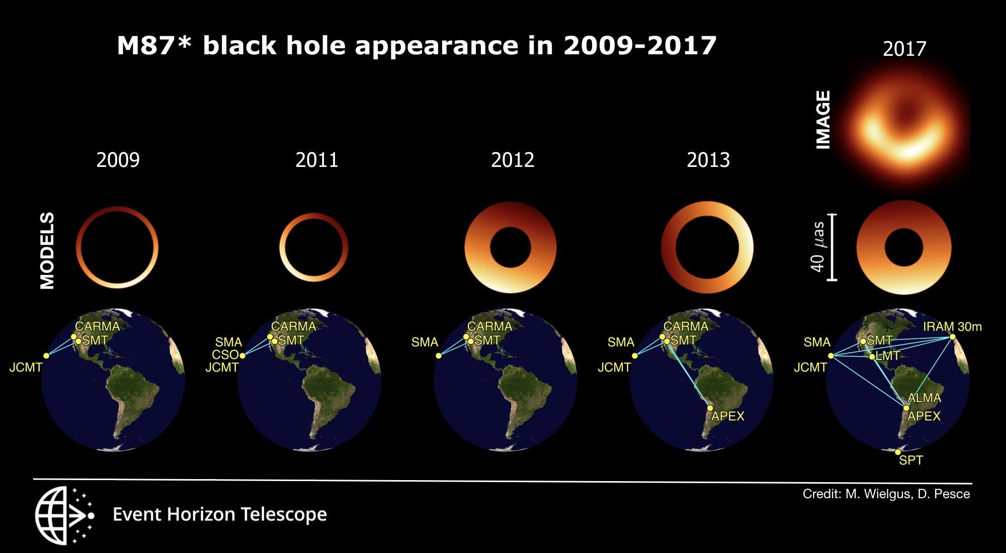 شبیهسازی رصدهای سیاهچالهی کهکشان M87