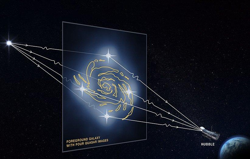 شیوهی بررسی مادهی تاریک توسط هابل