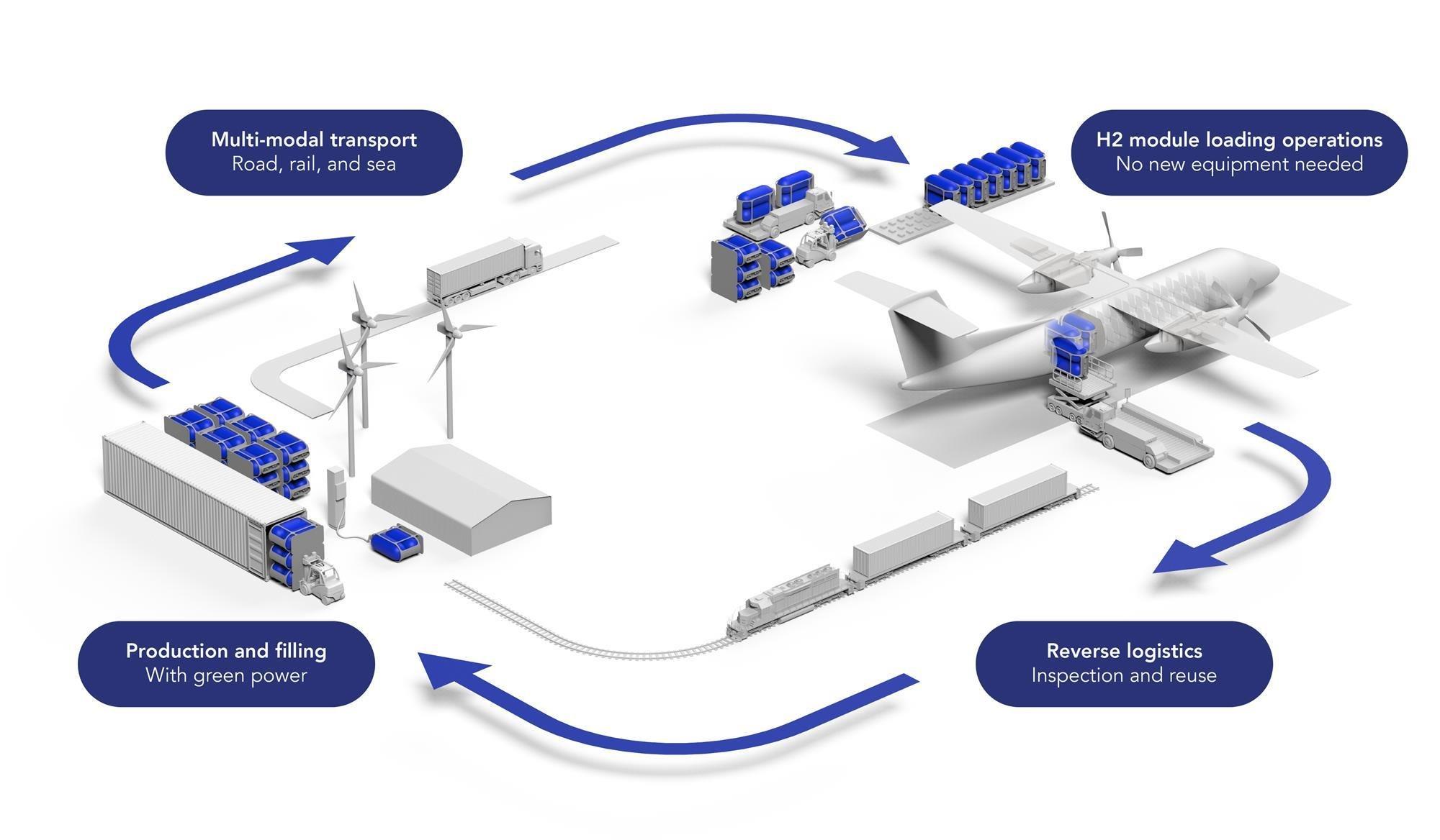 فرآیند انتقال سوخت هیدروژن از کارخانه به هواپیما