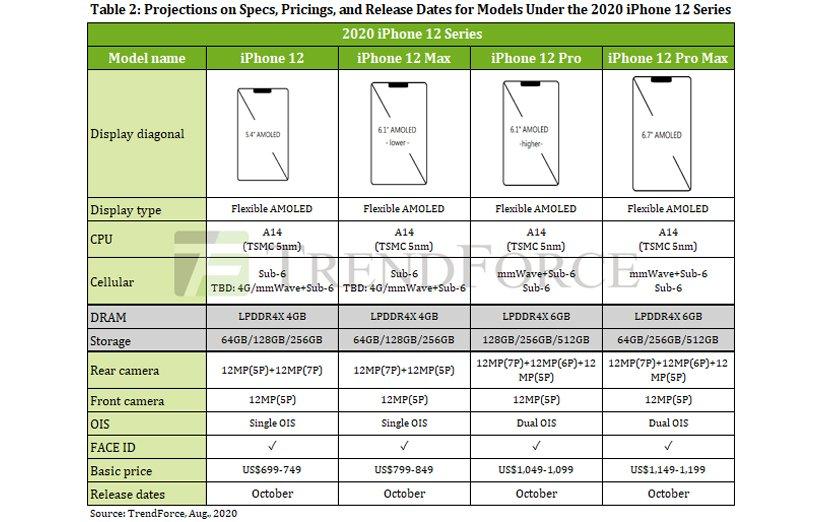 اطلاعات مربوط به گوشیهای آیفون 12