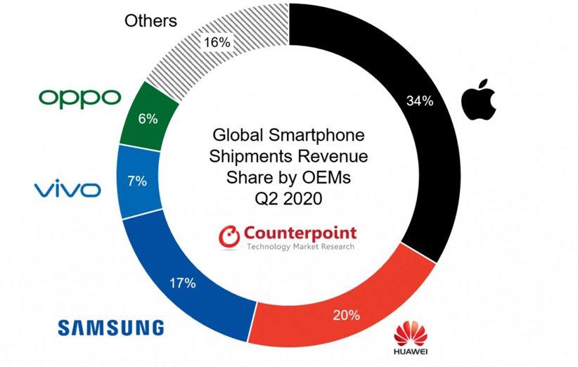 درآمد حاصل از فروش گوشی هوشمند