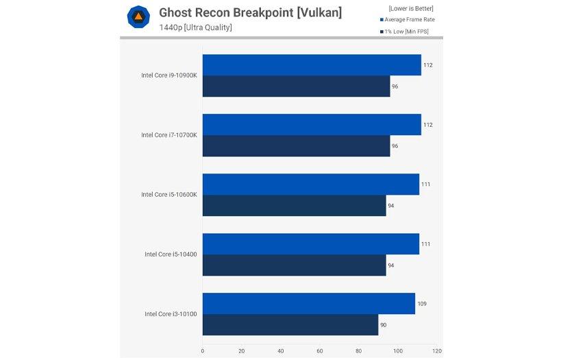 مقایسهی پردازندههای نسل 10 اینتل در بازی گوست ریکان بریک پوینت