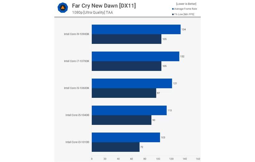 بنچمارک بازی Far Cry New Dawn