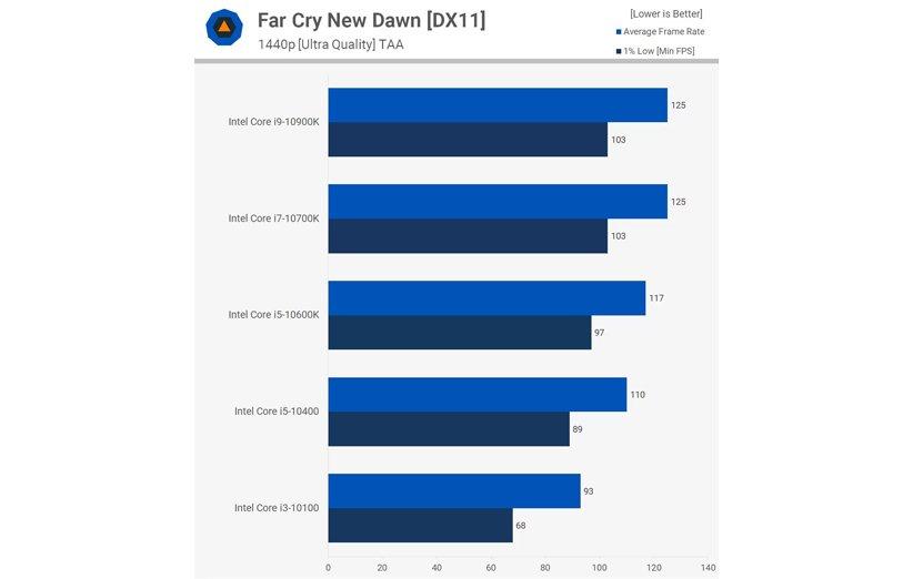 مقایسهی پردازندههای نسل 10 اینتل در بازی Far Cry New Dawn