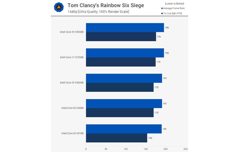 مقایسهی پردازندههای نسل 10 اینتل در بازی رینبو سیکس سیج