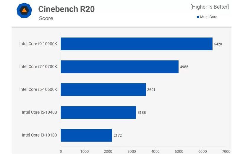 پردازندههای اینتل در بنچمارک Cinebench R20