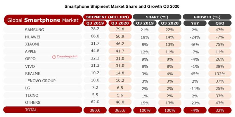 سهم بازار شرکتها در بازار موبایل به گزارش CounterPoint