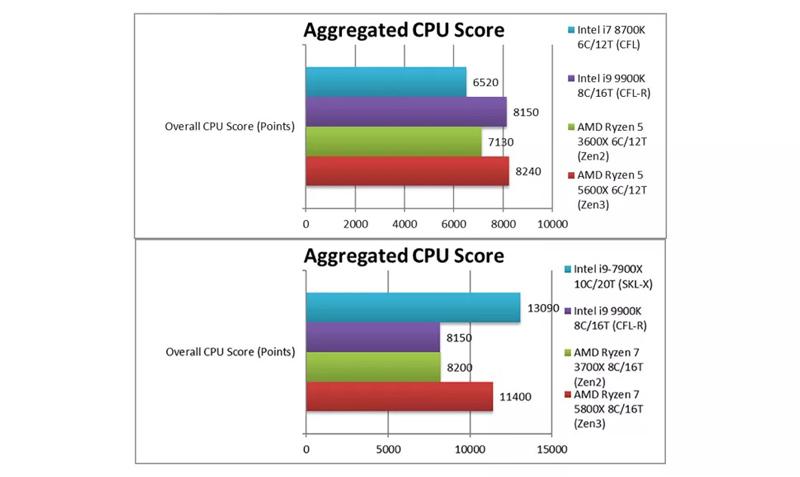 مقایسه پردازنده AMD با پردازنده اینتل