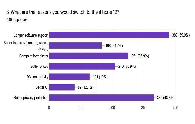 نتیجه نظرسنجی خرید آیفون 12