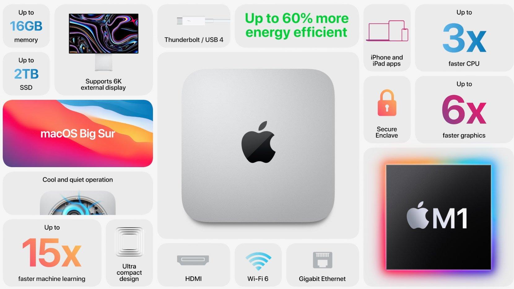 مشخصات اپل مک مینی M1