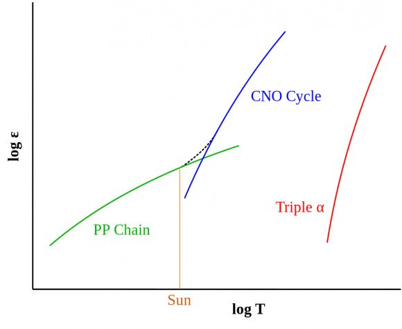 چرخهی همجوشی CNO در دماهای بالا روی میدهد