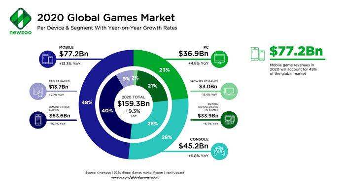 درآمد بازیهای ویدیویی در بخشهای مختلف