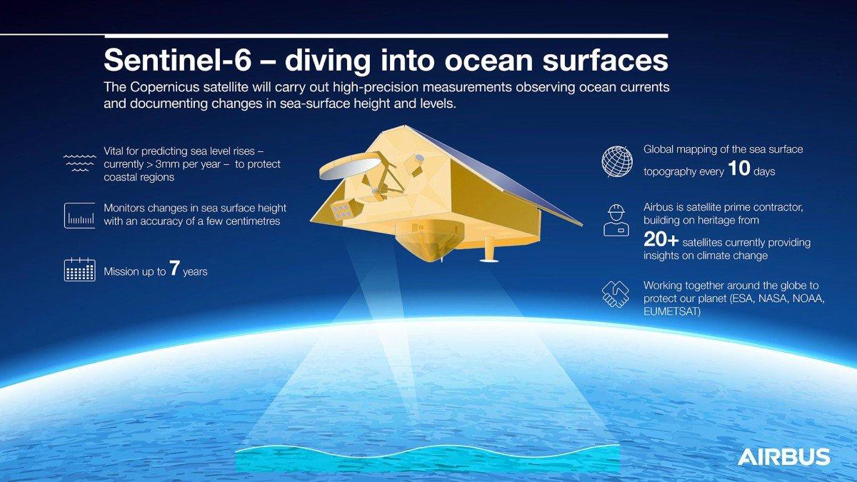 مأموریت ماهوارههای سنتینل-6