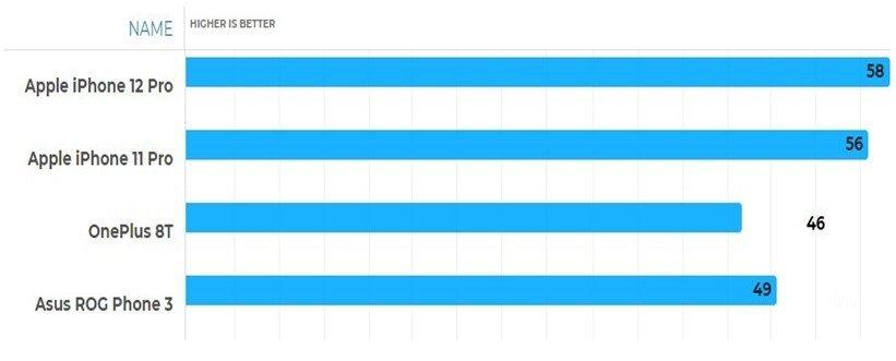 بنچمارک GFXBench آیفون 12 پرو و آیفون 11 پرو در مقابل ایسوس راگفون 3 و وانپلاس 8 تی